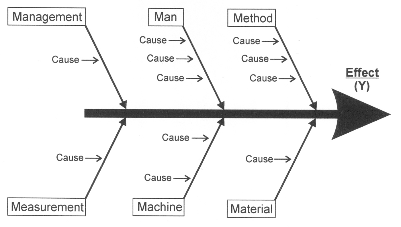 Cause And Effect Diagram Categories Not Lossing Wiring Draw Fishbone Mac Software Professional Business Diagrams Tools Rh Neoteric On Ca Examples